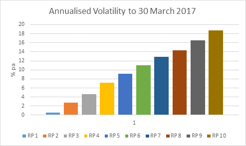 Annualised Volatility to 30 March 2017.png