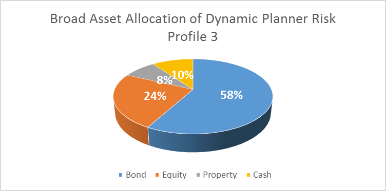 Broad asset allocation.png