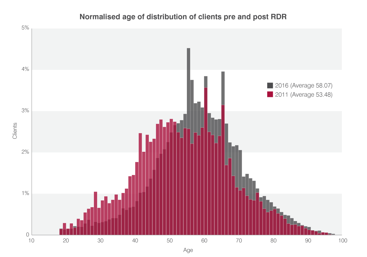 Normalised age of distribution of clients pre and post RDR.png