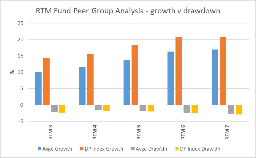 RTM Fund Peer Group.png