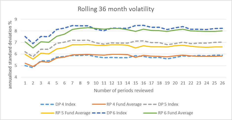 Rolling 36 month volatility.png