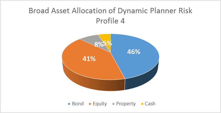 broad asset allocation 2.png